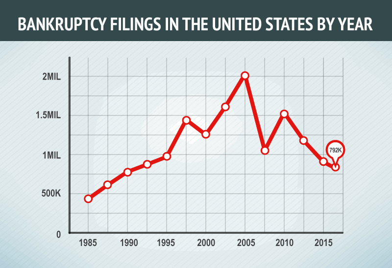 Are Bankruptcy Filings Starting to Trend Up?
